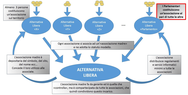 http://www.alternativalibera.org/wp-content/uploads/2015/12/struttura_AL-2.jpg